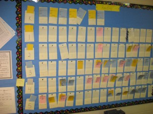 This is a board where staffers can see thumbnail sketches of how students are doing.